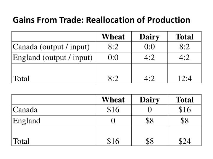 Gains From Trade: Reallocation of Production