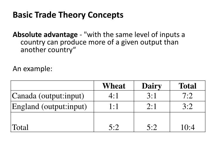 Basic Trade Theory Concepts