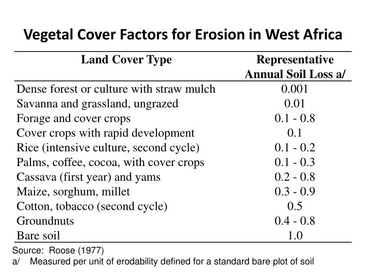 Vegetal Cover Factors for Erosion in West Africa