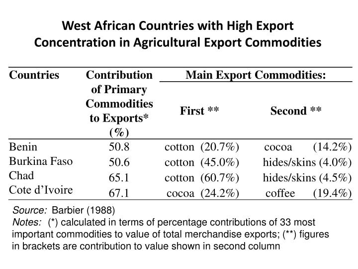 West African Countries with High Export Concentration in Agricultural Export Commodities