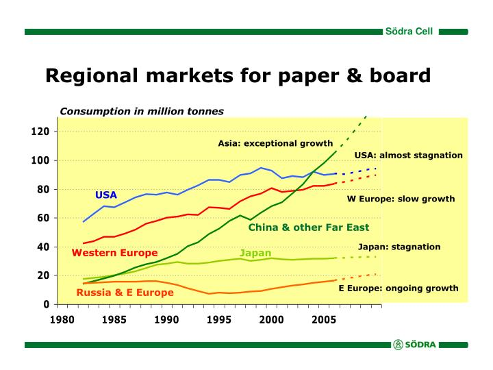 Regional markets for paper & board
