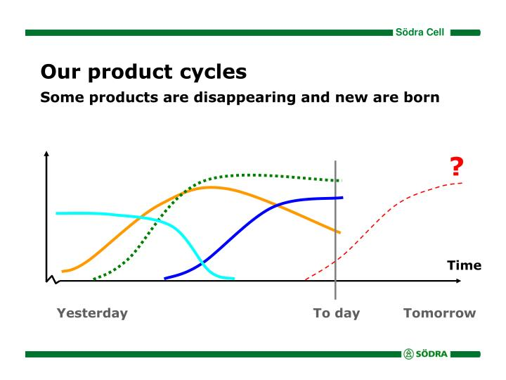 Our product cycles