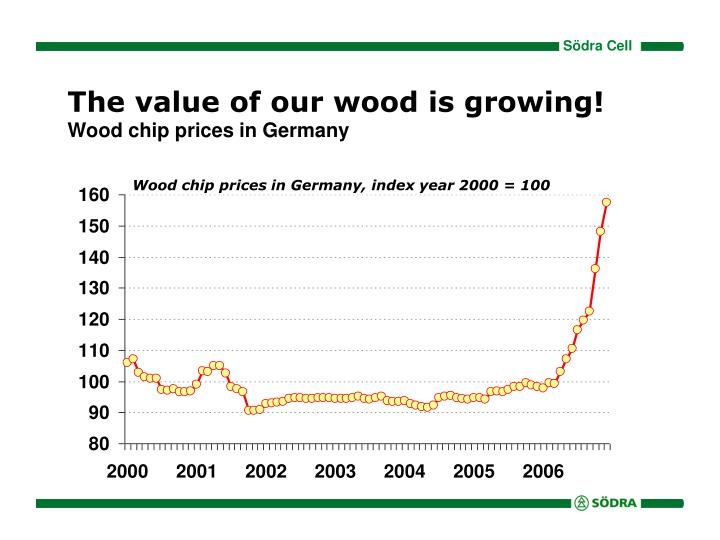 The value of our wood is growing!