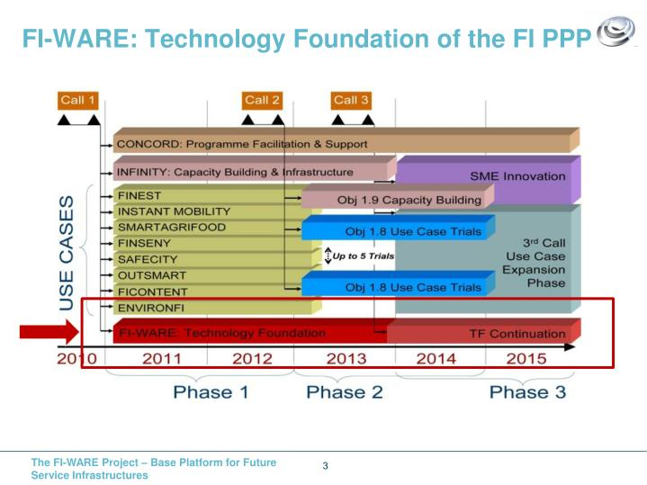 FI-WARE: Technology Foundation of the FI PPP