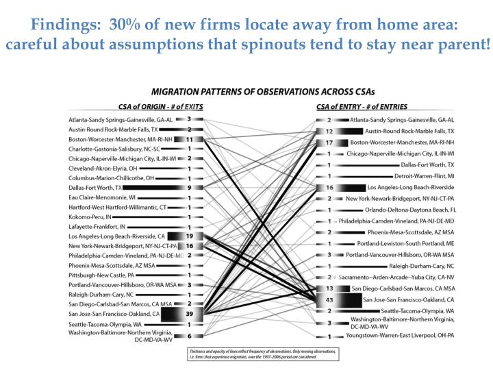 Findings:  30% of new firms locate away from home area:
