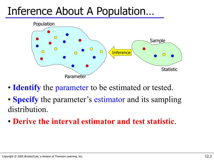 Inference About A Population…