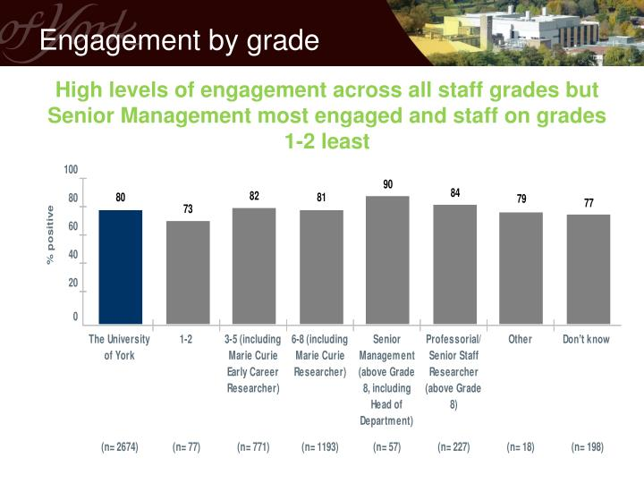Engagement by grade