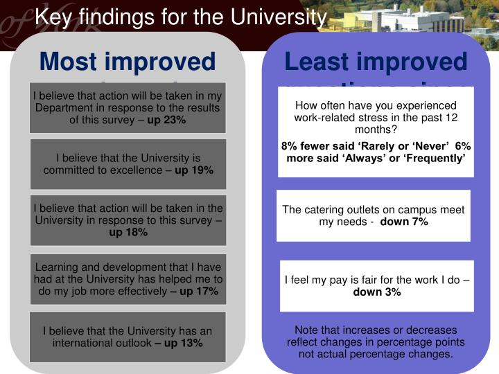 Key findings for the University