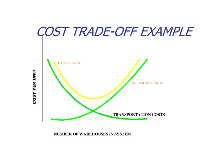 COST TRADE-OFF EXAMPLE