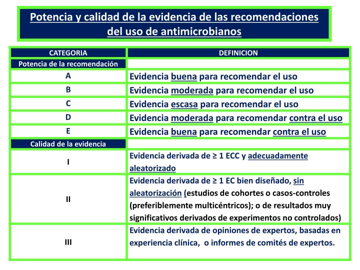 Potencia y calidad de la evidencia de las recomendaciones del uso de antimicrobianos