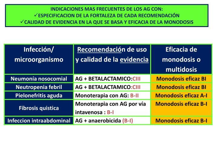 INDICACIONES MAS FRECUENTES DE LOS AG CON: