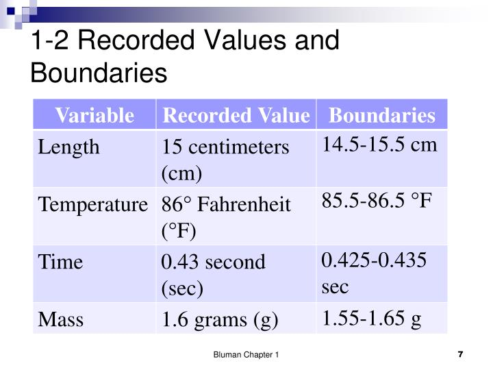 1-2 Recorded Values and Boundaries
