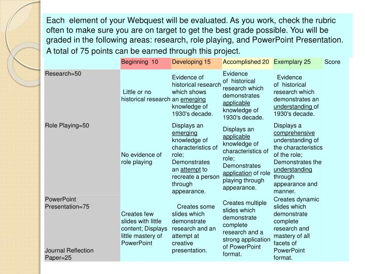 Each  element of your Webquest will be evaluated. As you work, check the rubric often to make sure you are on target to get the best grade possible. You will be graded in the following areas: research, role playing, and PowerPoint Presentation. A total of 75 points can be earned through this project.
