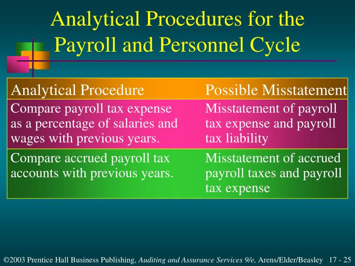 Analytical Procedures for the Payroll and Personnel Cycle