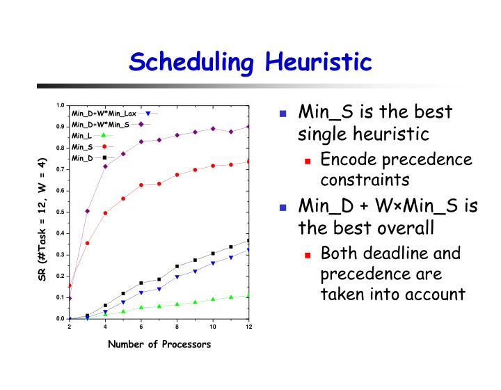 Scheduling Heuristic