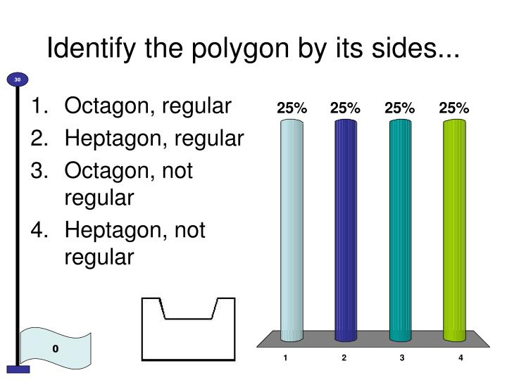 Identify the polygon by its sides1