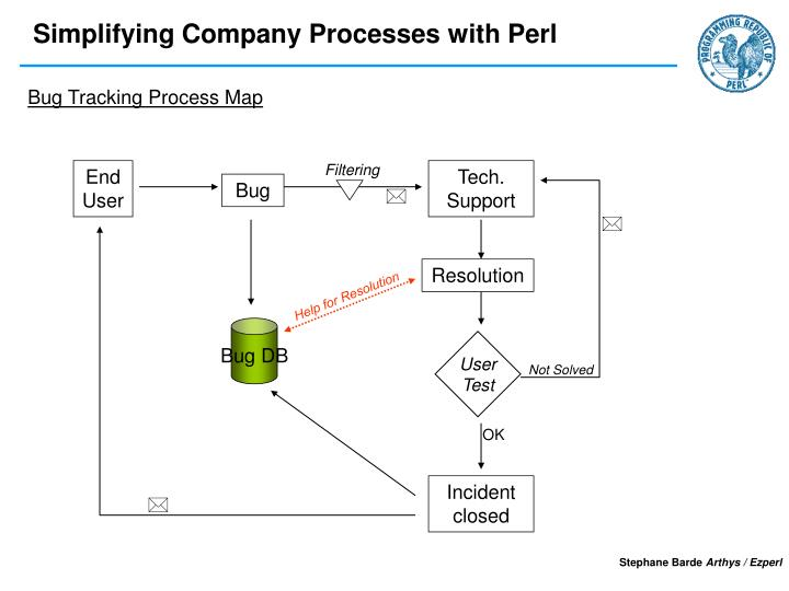 Bug Tracking Process Map