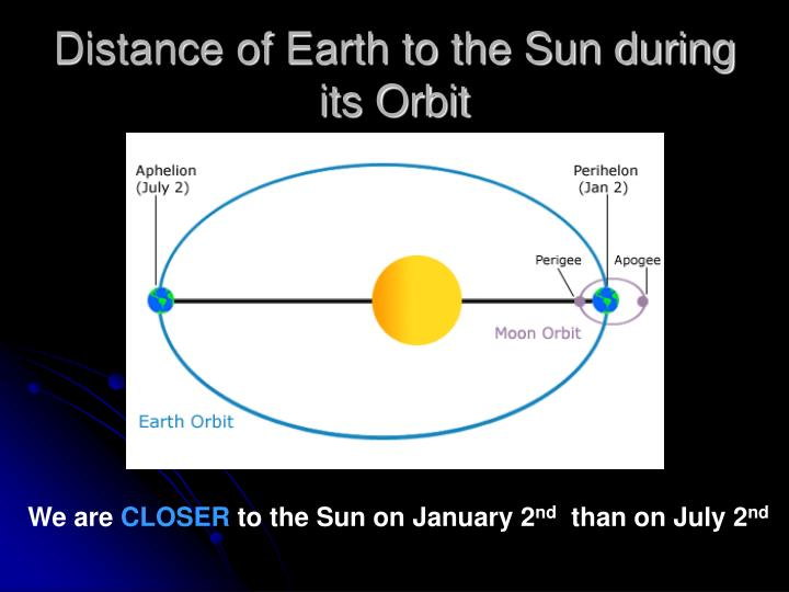 Distance of Earth to the Sun during its Orbit