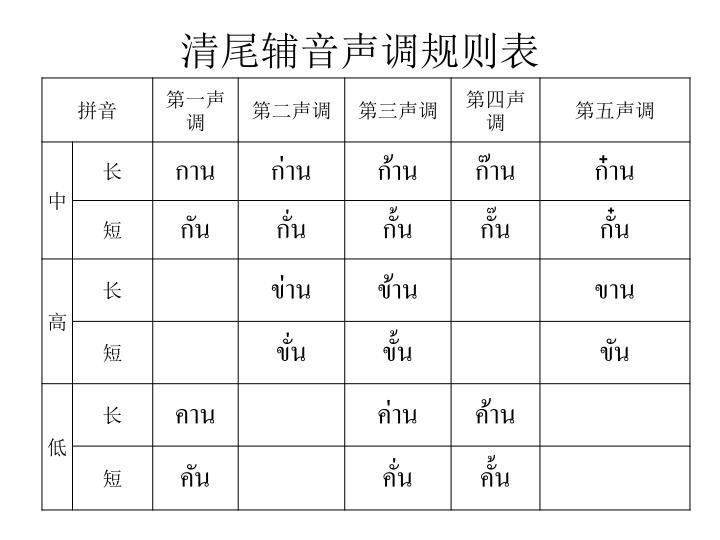清尾辅音声调规则表