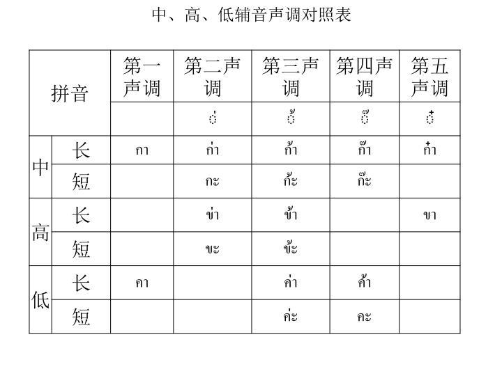 中、高、低辅音声调对照表