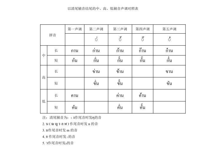 以清尾辅音结尾的中、高、低辅音声调对照表