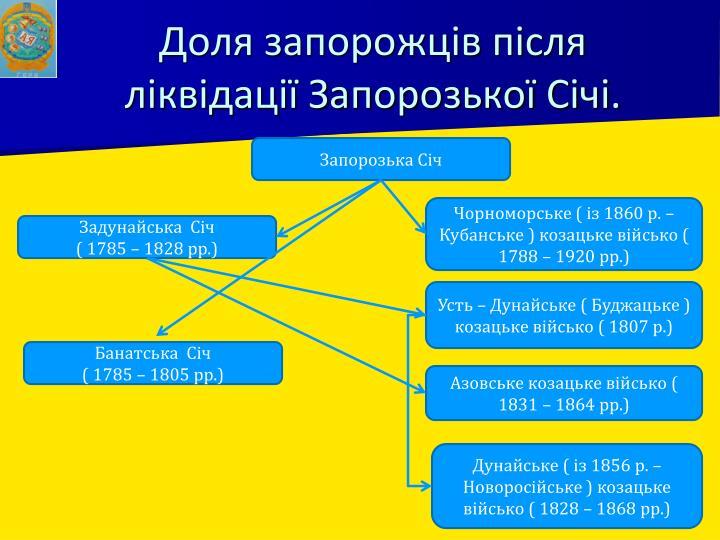 Доля запорожців після ліквідації Запорозької Січі.