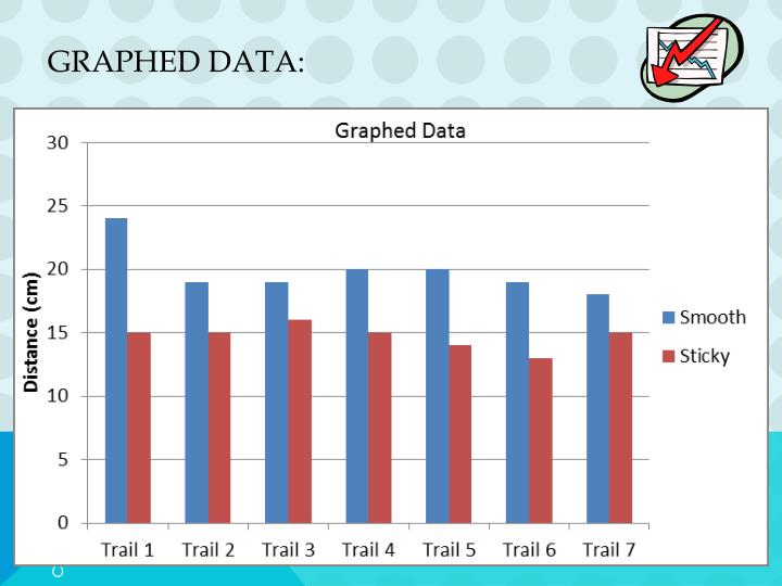 Graphed Data: