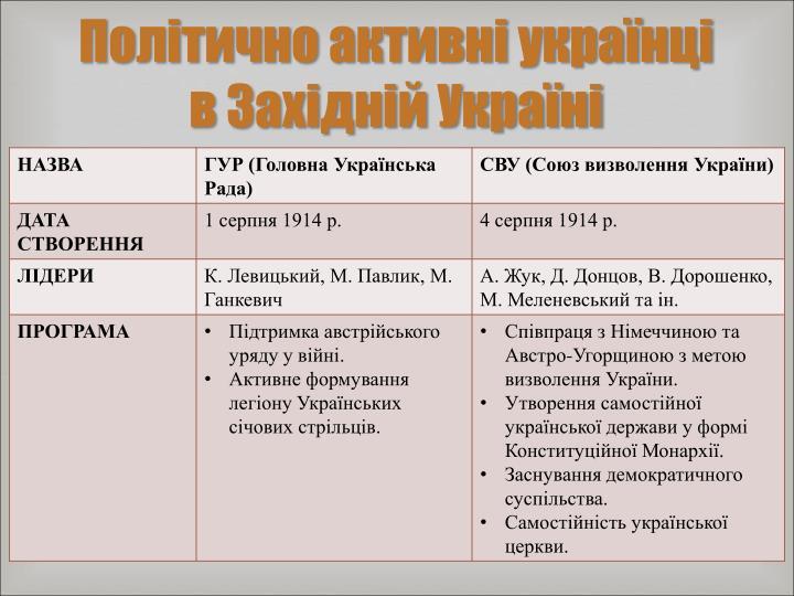 Політично активні українці в Західній Україні