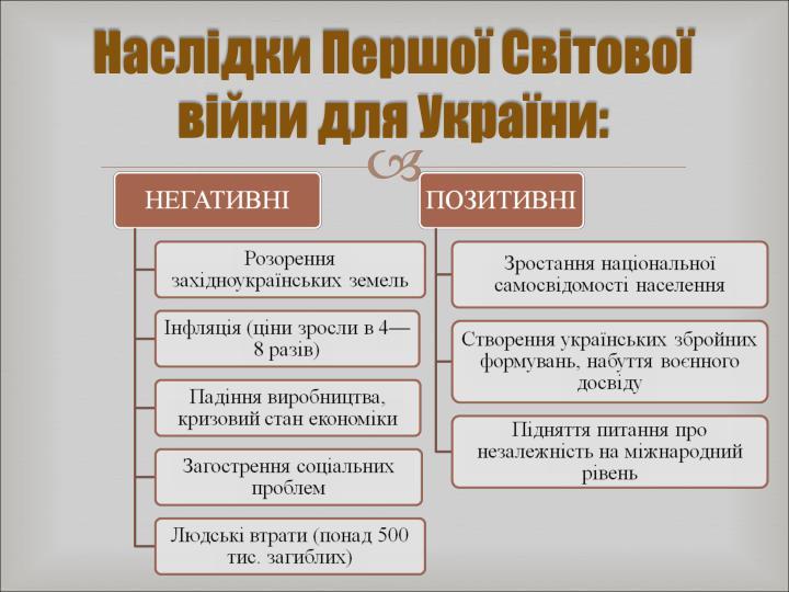 Наслідки Першої Світової війни для Укра