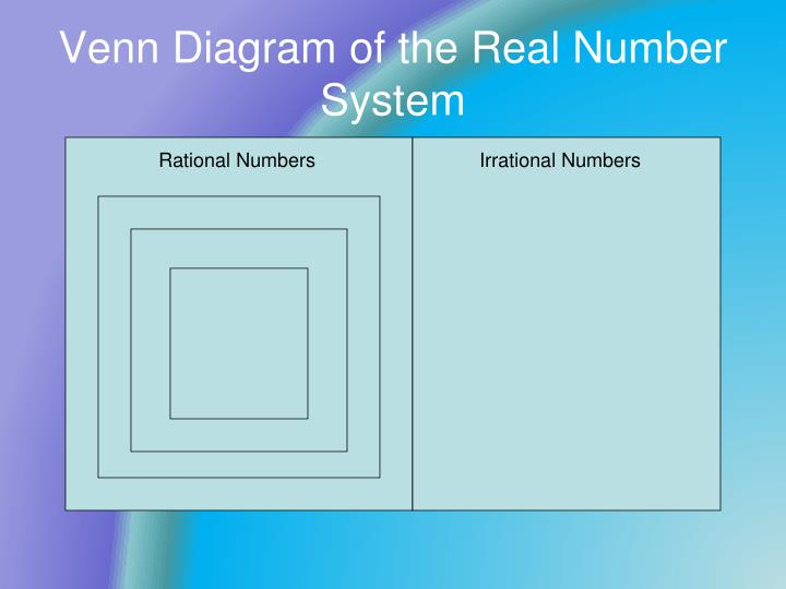 Venn Diagram of the Real Number System