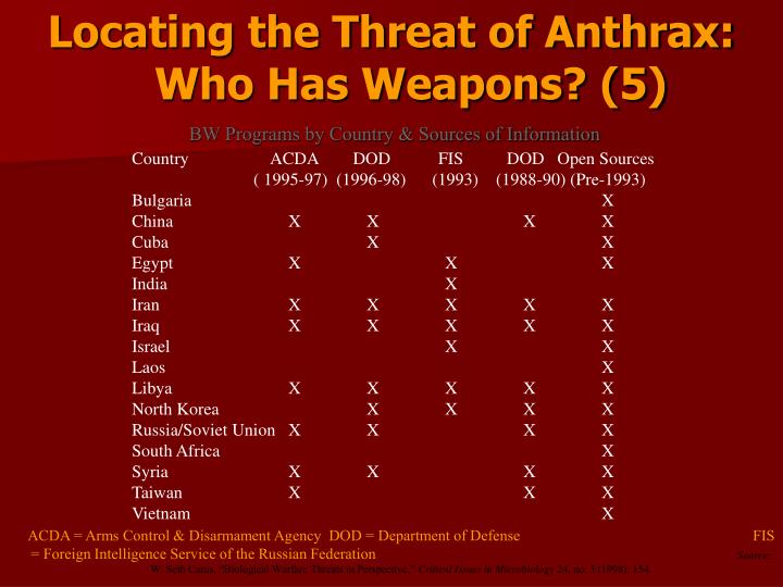 Locating the Threat of Anthrax:                                       Who Has Weapons? (5)