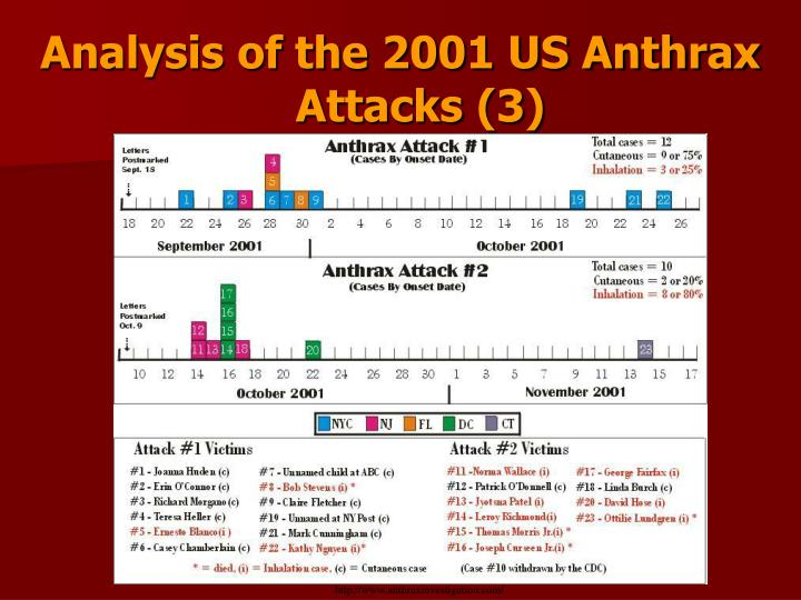 Analysis of the 2001 US Anthrax Attacks (3)