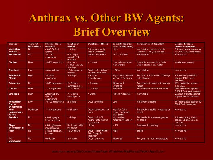 Anthrax vs. Other BW Agents:        Brief Overview