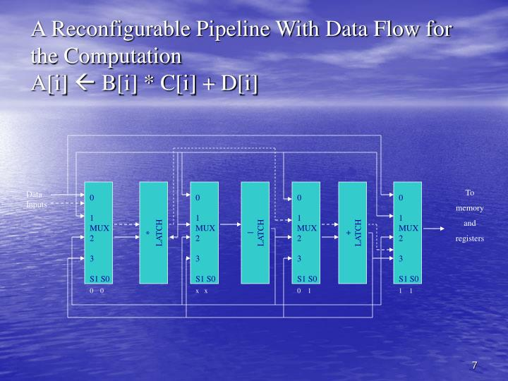 A Reconfigurable Pipeline With Data Flow for the Computation