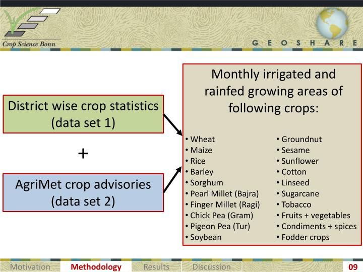Monthly irrigated and rainfed growing areas of following crops: