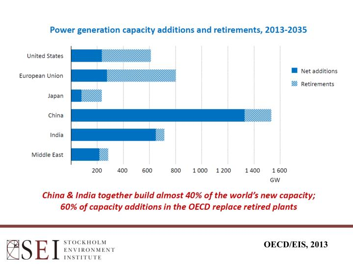 OECD/EIS, 2013