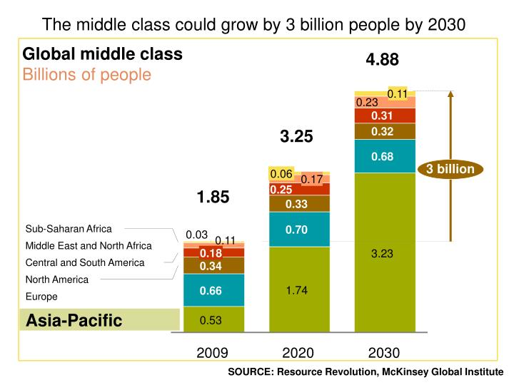 The middle class could grow by 3 billion people by 2030
