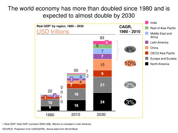 The world economy has more than doubled since 1980 and is expected to almost double by 2030