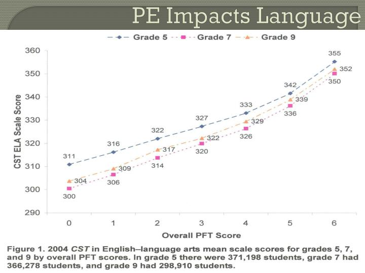 PE Impacts Language
