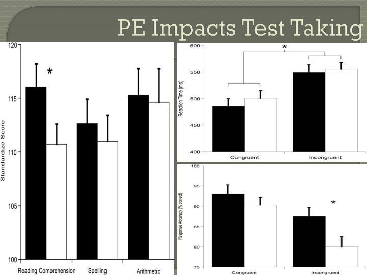 PE Impacts Test Taking