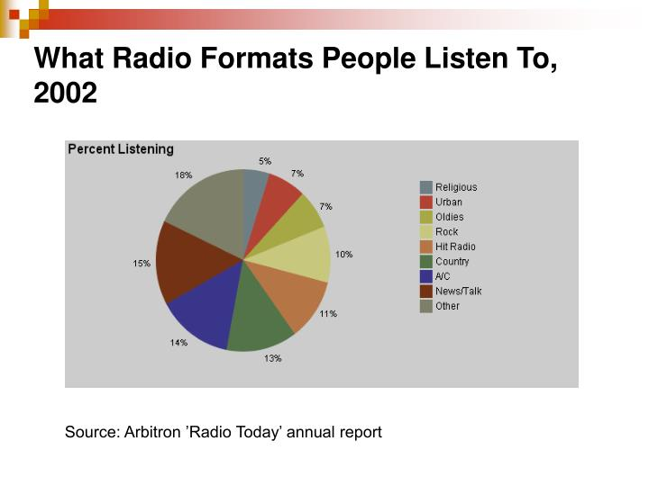 What Radio Formats People Listen To, 2002