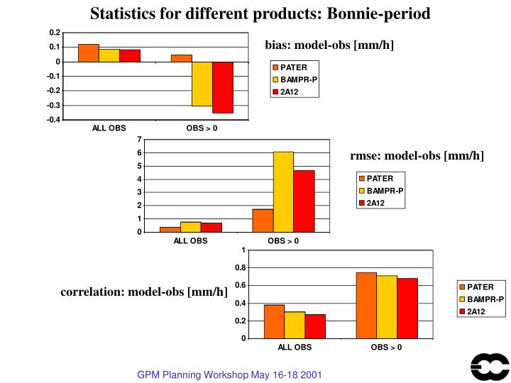 Statistics for different products: Bonnie-period
