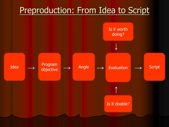 Preproduction: From Idea to Script