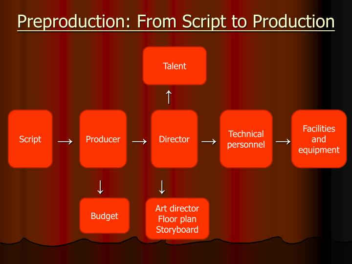 Preproduction: From Script to Production
