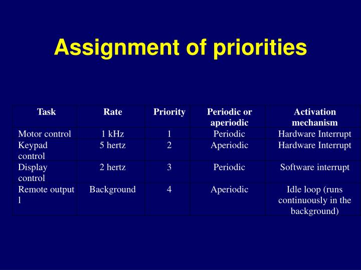 Assignment of priorities