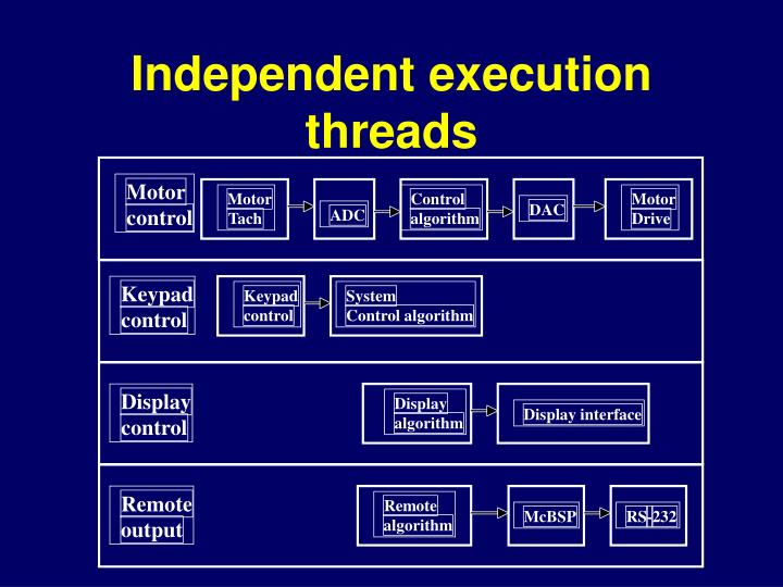 Independent execution threads