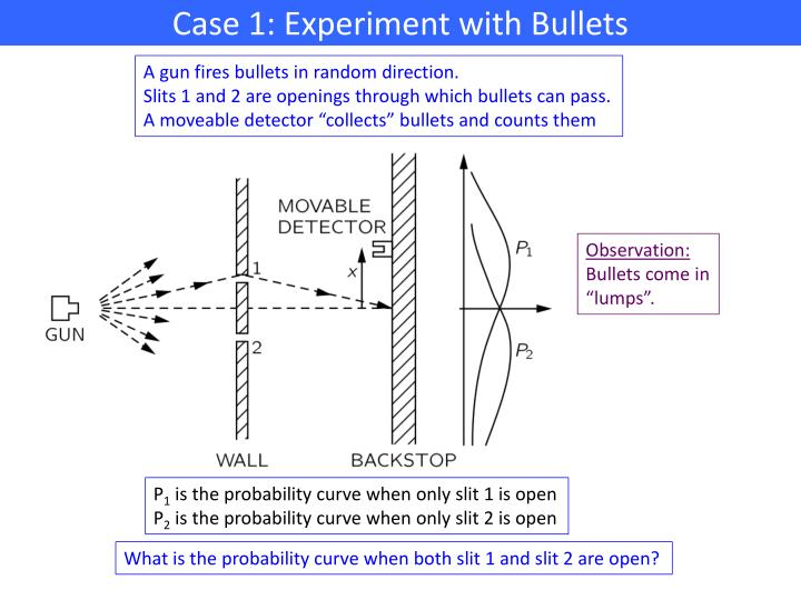 Case 1: Experiment with Bullets
