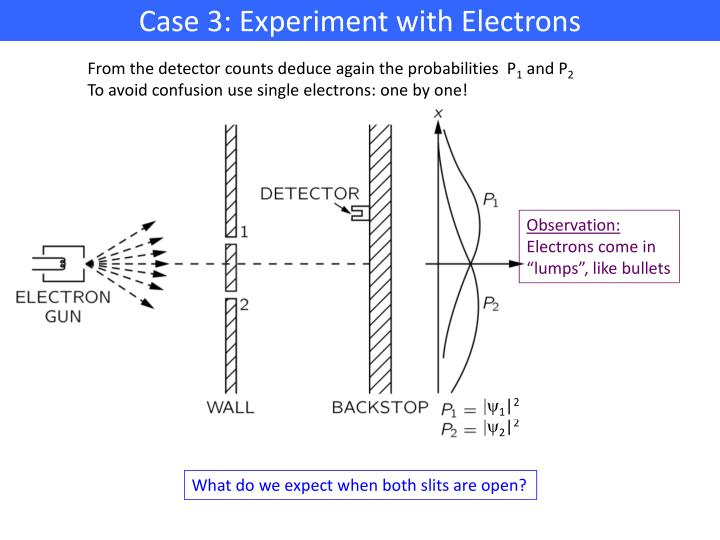Case 3: Experiment with Electrons