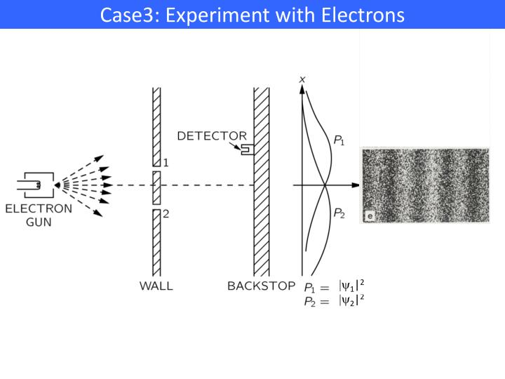 Case3: Experiment with Electrons