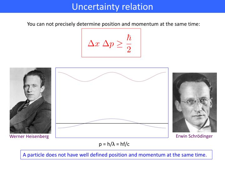 Uncertainty relation